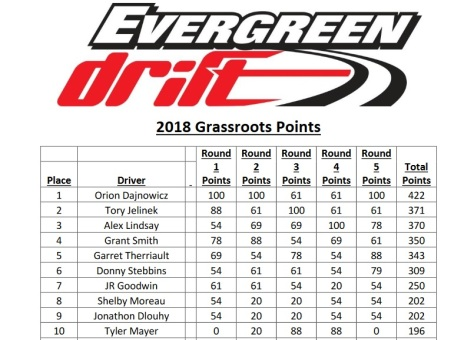 evergreenstandings2018(1)